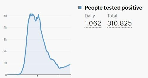The graph of UK positive Covid-19 tests for August 9