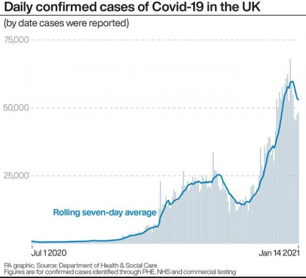 York Press: Daily confirmed cases of Covid-19 in the UK (PA)