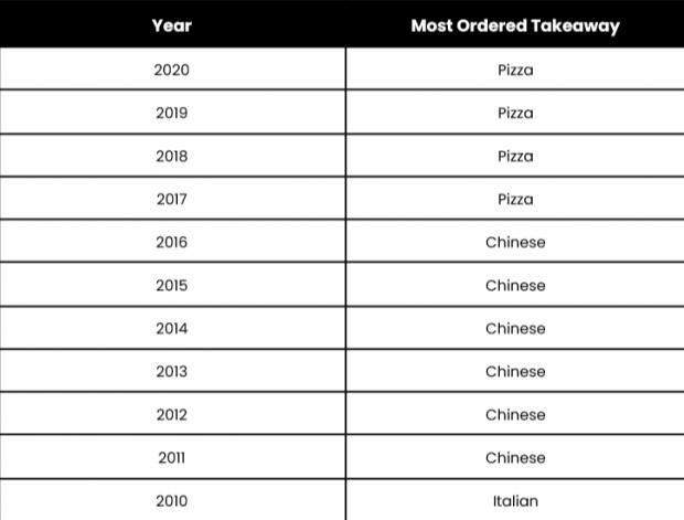 York Press: Most popular takeaways through the years.